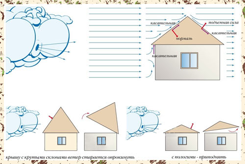 Воздействие ветровых нагрузок на крышу дома
